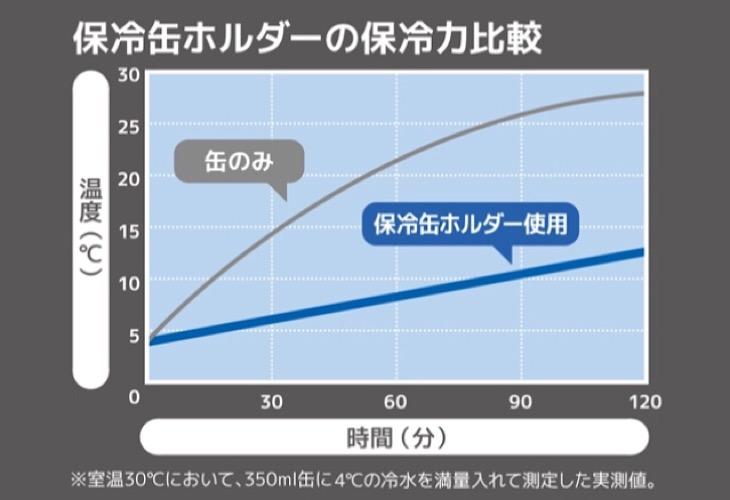 サーモス保冷缶ホルダーの保冷力比較
